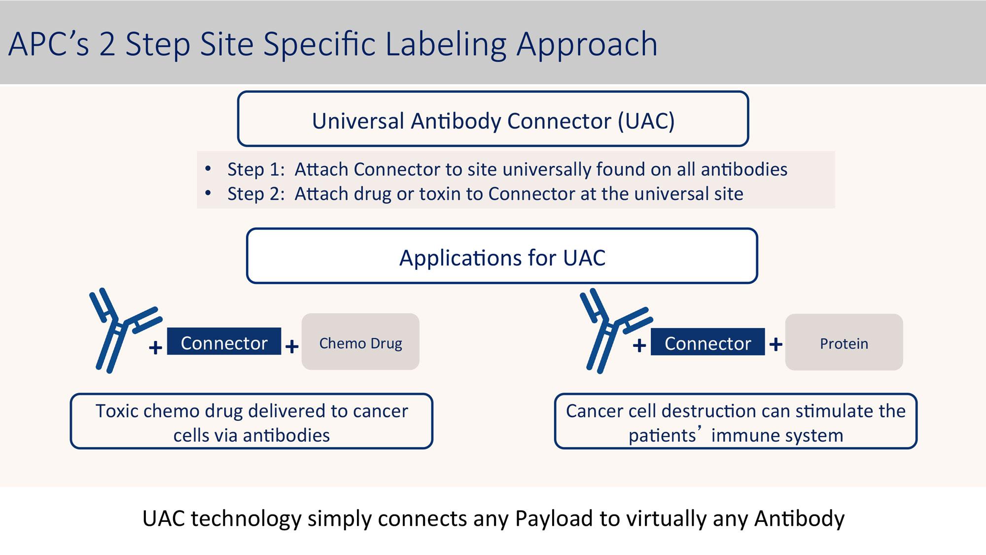 APC Labeling Approach