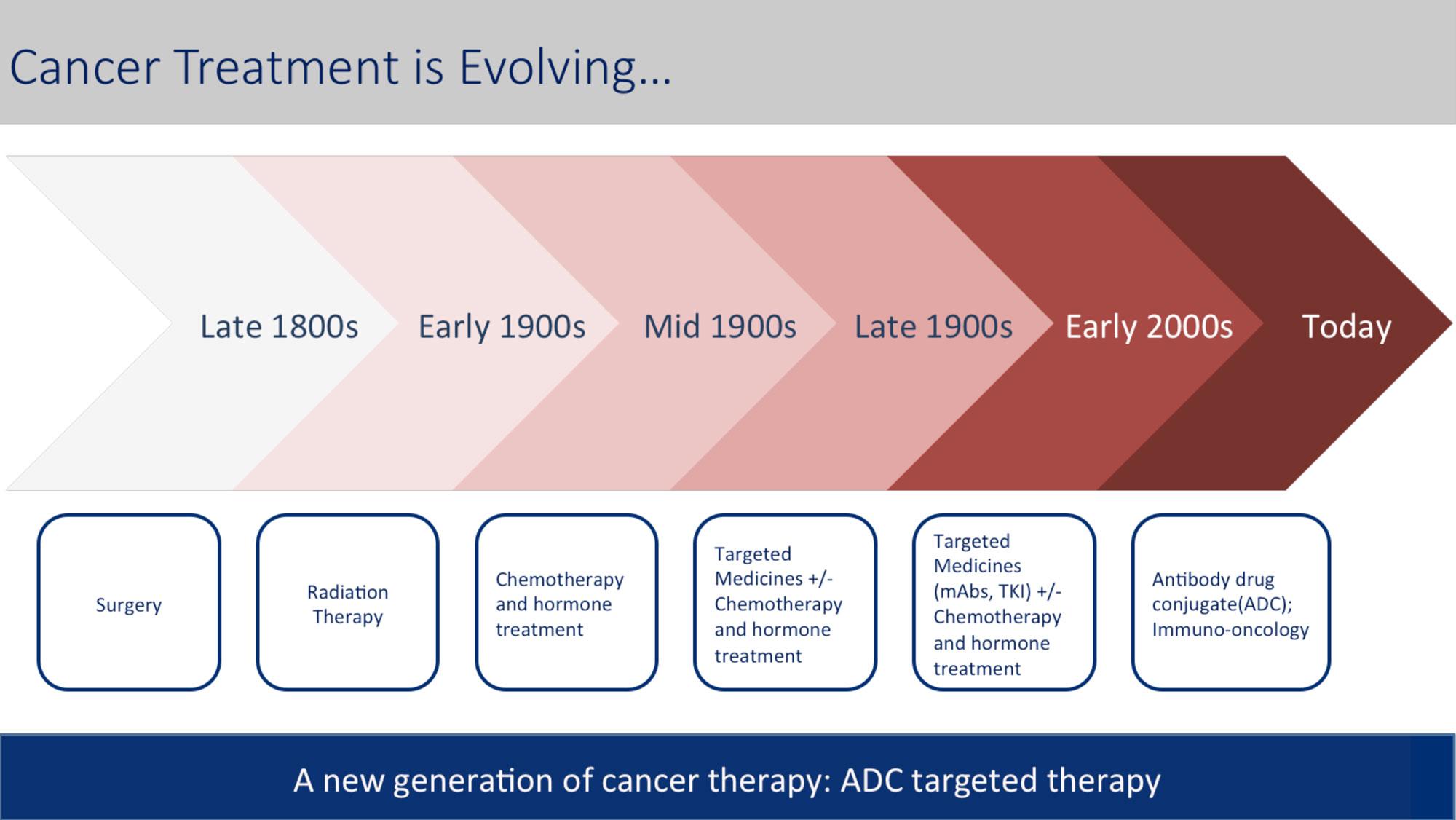 Cancer Treatment Evolving